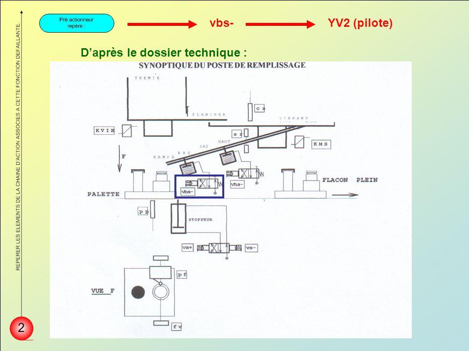 Daprès le dossier technique : vbs-YV2 (pilote)