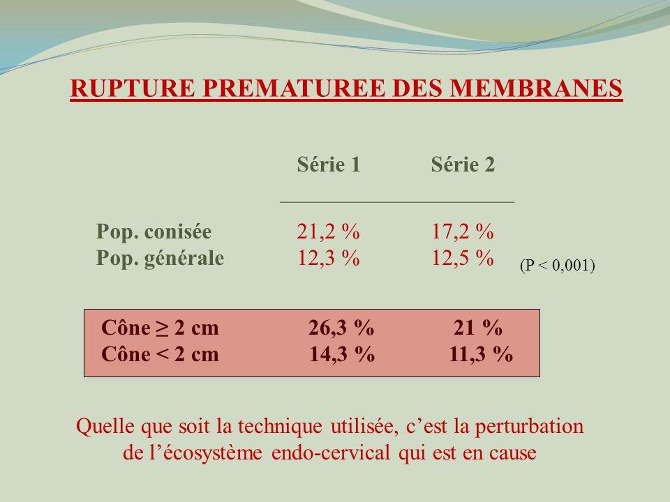 Série 1Série 2 _____________________ Pop.conisée21,2 %17,2 % Pop.