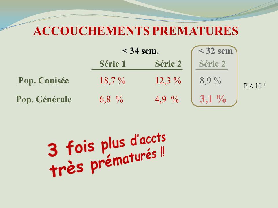 ACCOUCHEMENTS PREMATURES Série 1Série 2 Série 2 Pop.