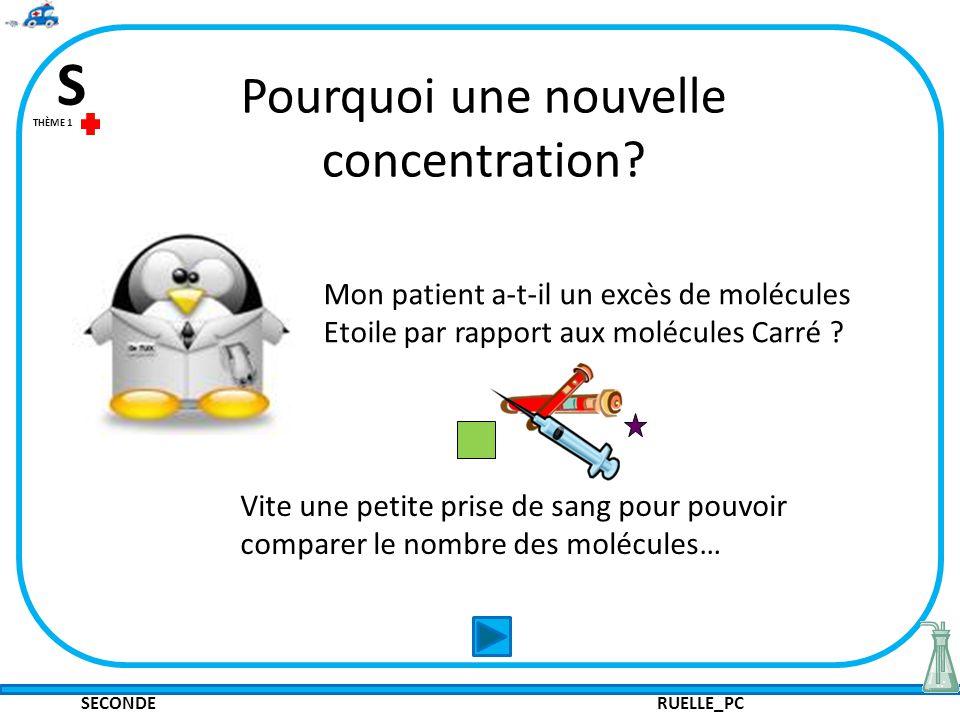 SECONDE RUELLE_PC S THÈME 1 Pourquoi une nouvelle concentration? Mon patient a-t-il un excès de molécules Etoile par rapport aux molécules Carré ? Vit