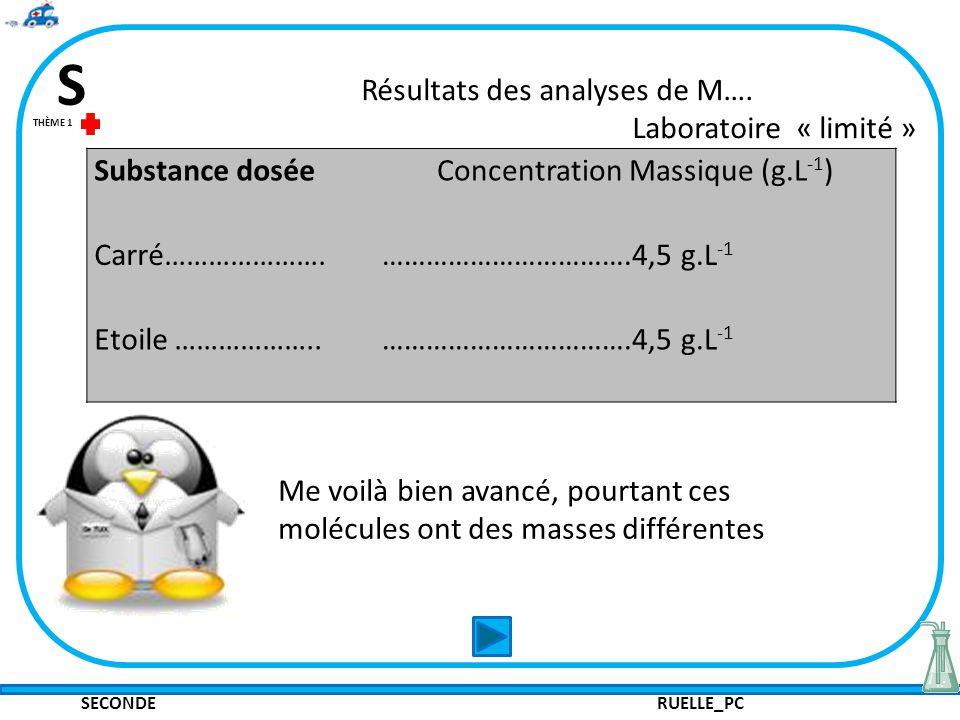 SECONDE RUELLE_PC S THÈME 1 Résultats des analyses de M…. Laboratoire « limité » Me voilà bien avancé, pourtant ces molécules ont des masses différent
