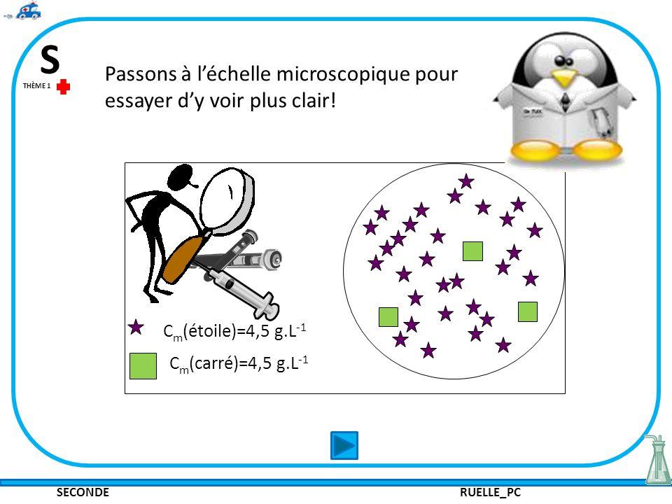 SECONDE RUELLE_PC S THÈME 1 Passons à léchelle microscopique pour essayer dy voir plus clair! C m (étoile)=4,5 g.L -1 C m (carré)=4,5 g.L -1