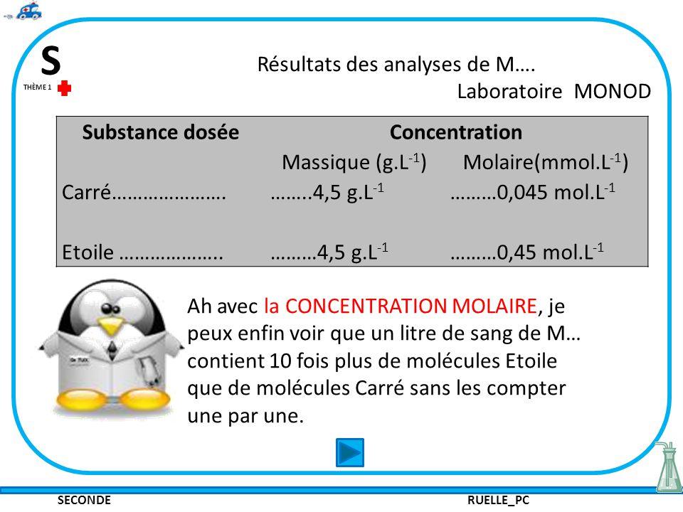 SECONDE RUELLE_PC S THÈME 1 Résultats des analyses de M…. Laboratoire MONOD Ah avec la CONCENTRATION MOLAIRE, je peux enfin voir que un litre de sang