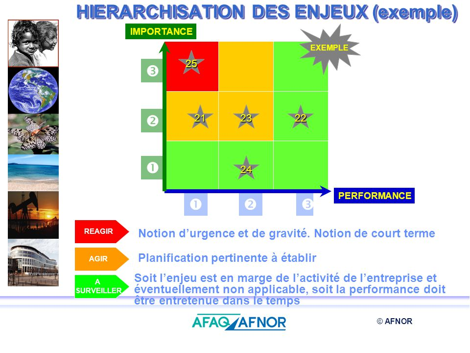© AFNOR HIERARCHISATION DES ENJEUX (exemple) PERFORMANCE IMPORTANCE EXEMPLE 212223 24 25 REAGIR AGIR A SURVEILLER Notion durgence et de gravité. Notio