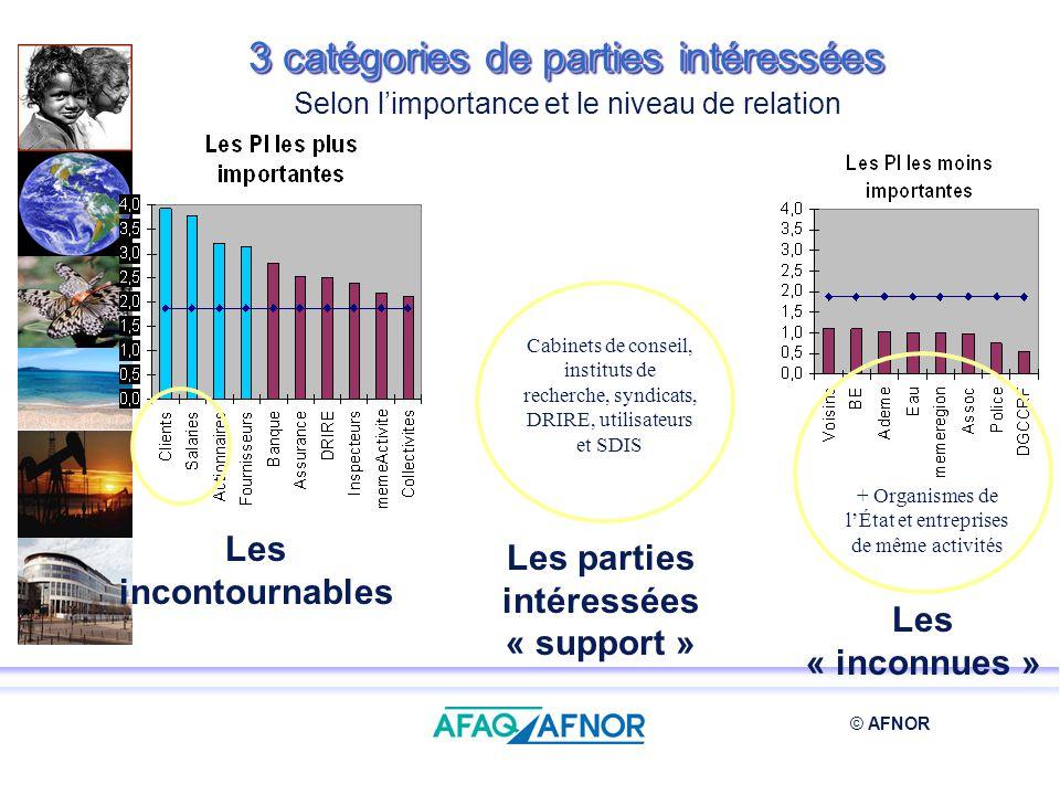 © AFNOR + Organismes de lÉtat et entreprises de même activités Les incontournables Les « inconnues » Les parties intéressées « support » Cabinets de c
