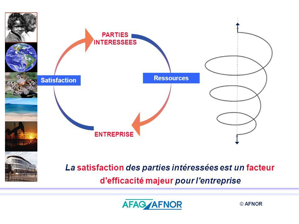 © AFNOR PARTIES INTERESSEES ENTREPRISE Satisfaction Ressources La satisfaction des parties intéressées est un facteur d'efficacité majeur pour l'entre