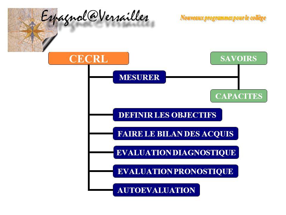 CECRL MESURER SAVOIRSCAPACITES DEFINIR LES OBJECTIFS FAIRE LE BILAN DES ACQUIS EVALUATION DIAGNOSTIQUE EVALUATION PRONOSTIQUE AUTOEVALUATION