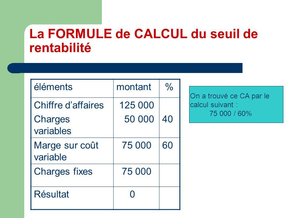 La FORMULE de CALCUL du seuil de rentabilité élémentsmontant % Chiffre daffaires Charges variables 125 000 50 00040 Marge sur coût variable 75 00060 Charges fixes 75 000 Résultat 0 On a trouvé ce CA par le calcul suivant : 75 000 / 60%