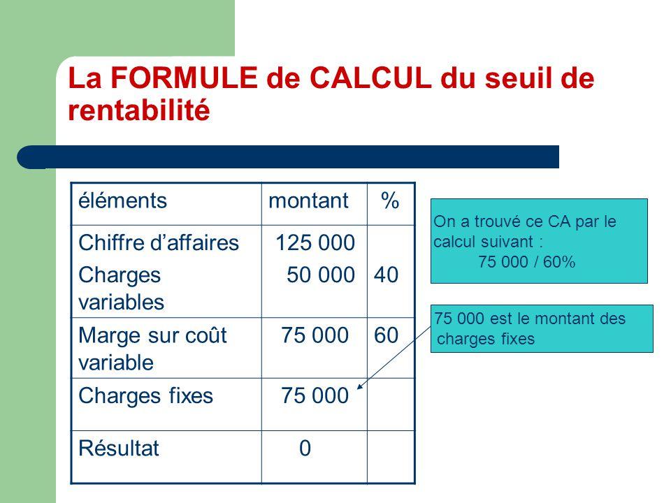 La FORMULE de CALCUL du seuil de rentabilité élémentsmontant % Chiffre daffaires Charges variables 125 000 50 00040 Marge sur coût variable 75 00060 Charges fixes 75 000 Résultat 0 On a trouvé ce CA par le calcul suivant : 75 000 / 60% 75 000 est le montant des charges fixes