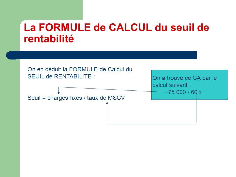 La FORMULE de CALCUL du seuil de rentabilité On a trouvé ce CA par le calcul suivant : 75 000 / 60% On en déduit la FORMULE de Calcul du SEUIL de RENTABILITE : Seuil = charges fixes / taux de MSCV