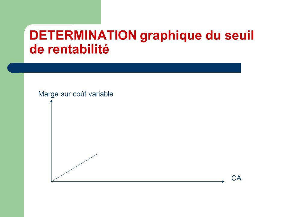DETERMINATION graphique du seuil de rentabilité CA Marge sur coût variable