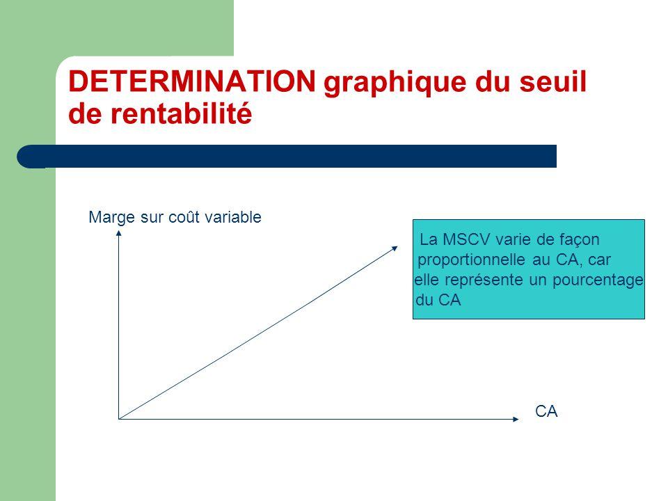 DETERMINATION graphique du seuil de rentabilité CA Marge sur coût variable La MSCV varie de façon proportionnelle au CA, car elle représente un pourcentage du CA