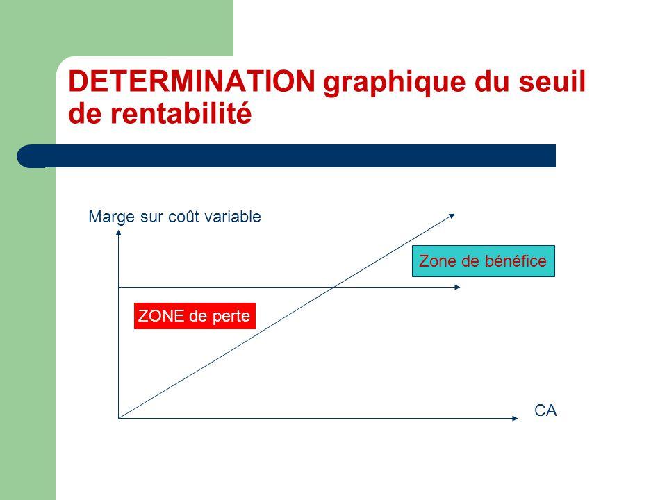 DETERMINATION graphique du seuil de rentabilité CA Marge sur coût variable ZONE de perte Zone de bénéfice