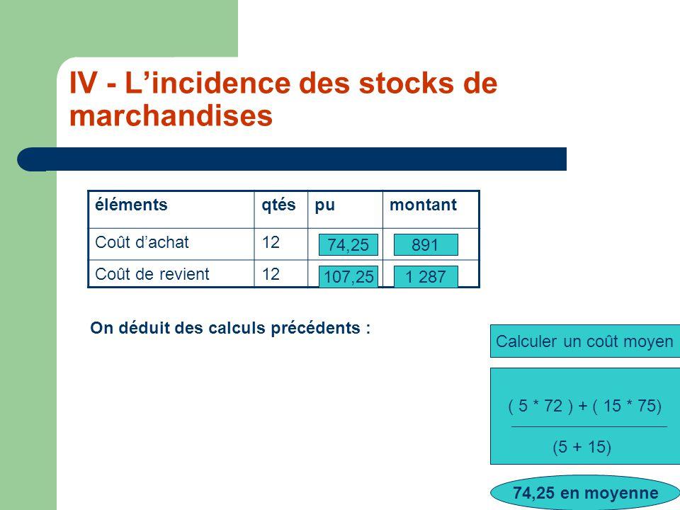 IV - Lincidence des stocks de marchandises élémentsqtéspumontant Coût dachat12 Coût de revient12 Calculer un coût moyen ( 5 * 72 ) + ( 15 * 75) (5 + 15) 74,25 en moyenne 74,25891 1 287107,25 On déduit des calculs précédents :