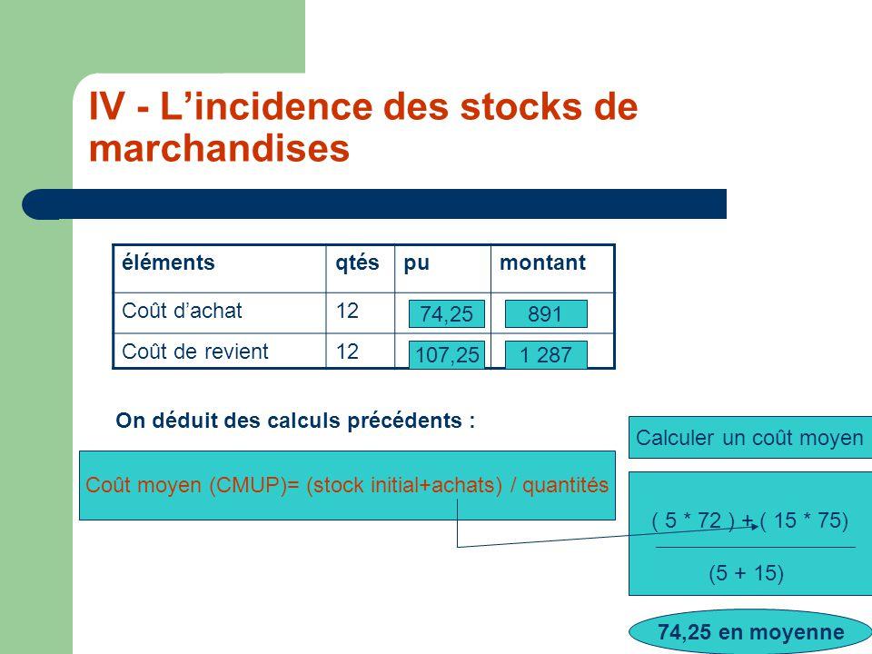 IV - Lincidence des stocks de marchandises élémentsqtéspumontant Coût dachat12 Coût de revient12 Calculer un coût moyen ( 5 * 72 ) + ( 15 * 75) (5 + 15) 74,25 en moyenne 74,25891 1 287107,25 On déduit des calculs précédents : Coût moyen (CMUP)= (stock initial+achats) / quantités