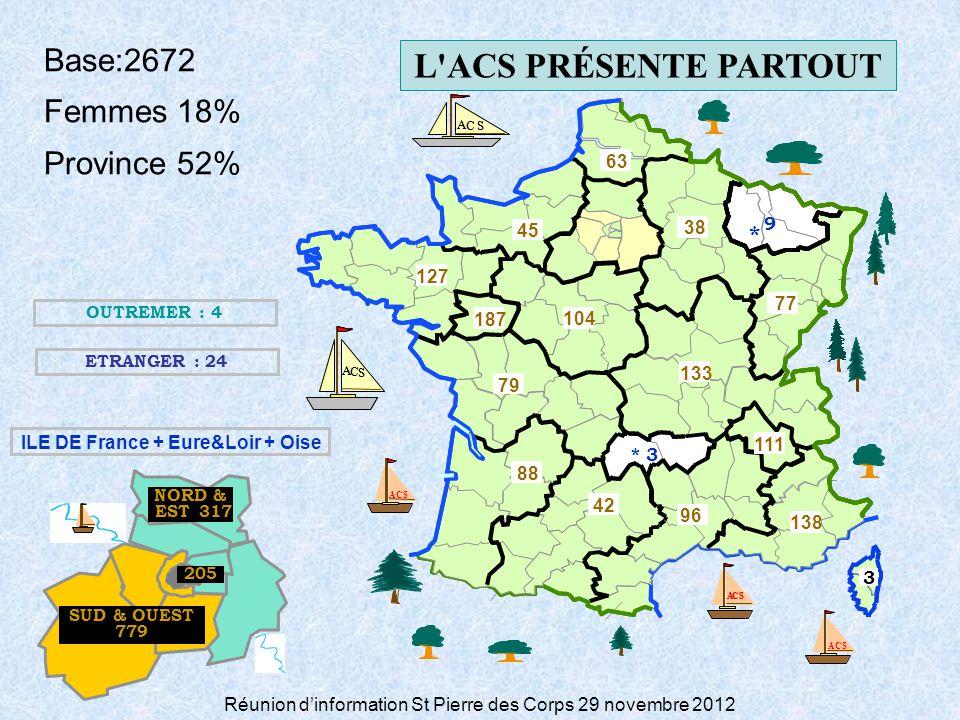 Réunion dinformation St Pierre des Corps 29 novembre 2012 * 3 3 * 9 127 S C A S C A S C A S C A S C A 42 187 96 111 77 104 38 88 79 138 63 45 133 NORD & EST_317 SUD & OUEST 779 205 Base:2672 Femmes 18% Province 52% OUTREMER : 4 ETRANGER : 24 ILE DE France + Eure&Loir + Oise ACS L ACS PRÉSENTE PARTOUT S C A S C A