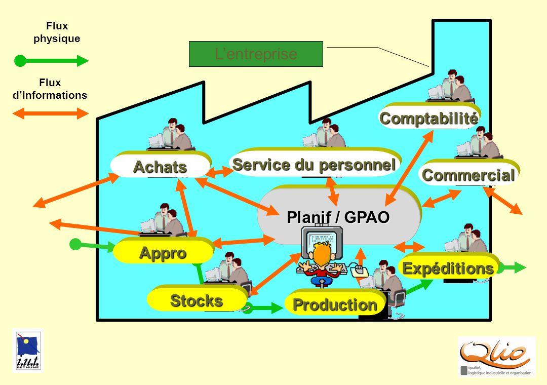 GPAO Planif / GPAO Flux dInformations Flux physique Lentreprise Comptabilité Achats Expéditions Production Commercial Stocks Appro Service du personne