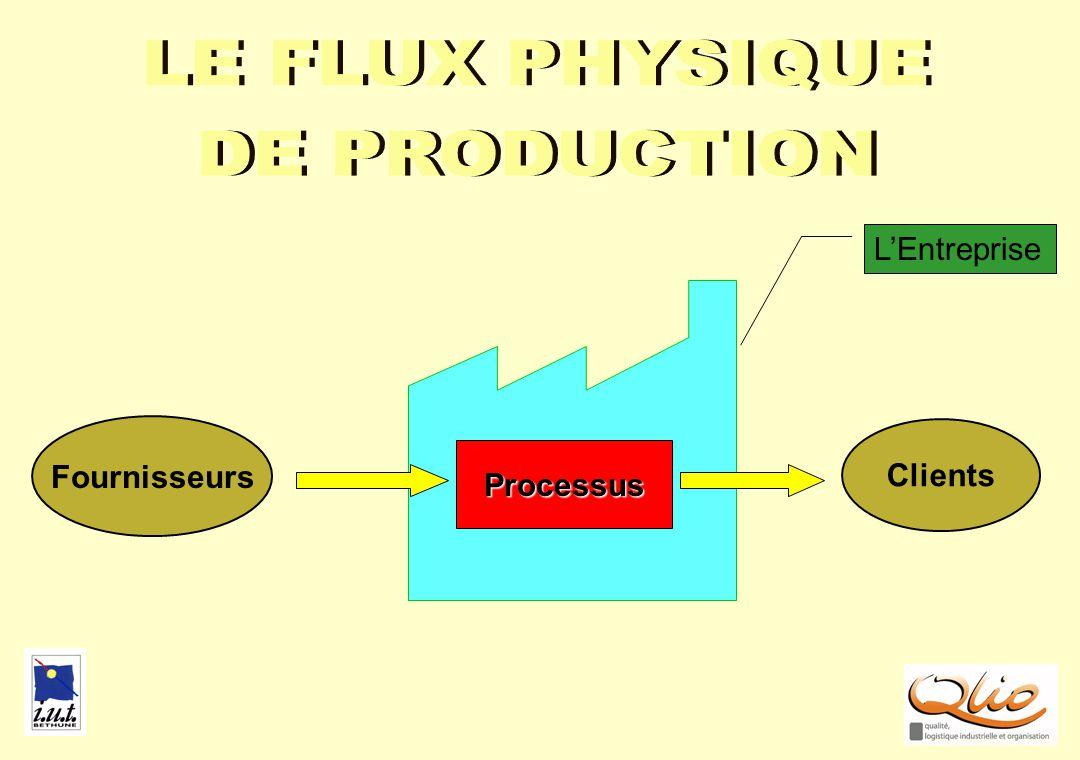 EXPE2 Production Stocks Appro Expéditions Flux physique Lentreprise