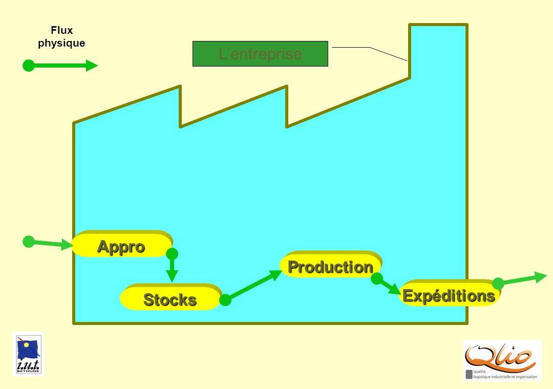 FLUX GENERAL Production Stocks Appro Expéditions Flux physique Lentreprise