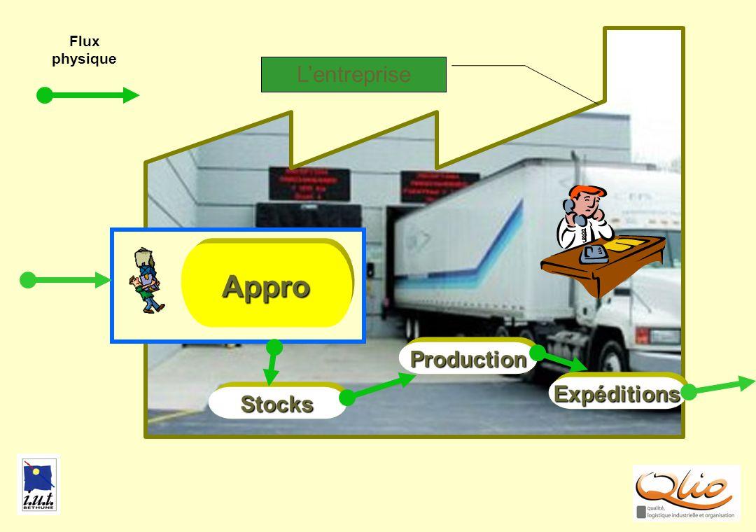 APPRO2 Production Stocks Appro Expéditions Flux physique Lentreprise