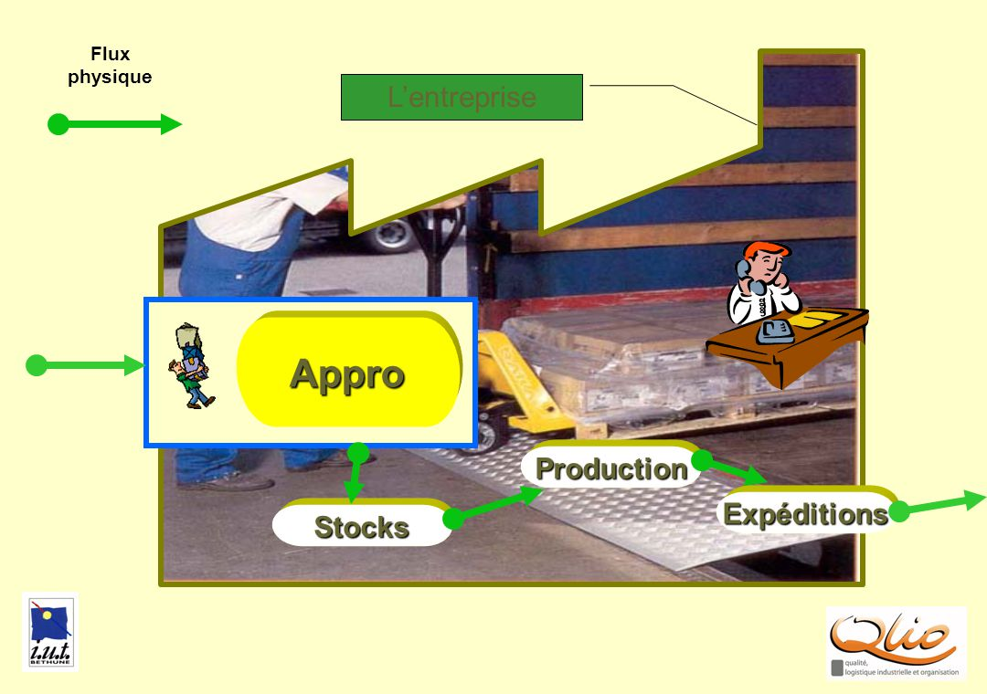 APPRO2 Production Stocks Appro Expéditions Flux physique Lentreprise