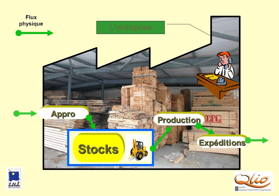 STOCKS2 Production Stocks Appro Expéditions Flux physique Lentreprise
