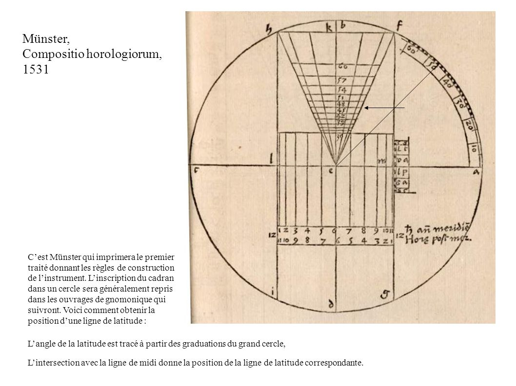 Münster, Compositio horologiorum, 1531 Cest Münster qui imprimera le premier traité donnant les règles de construction de linstrument.