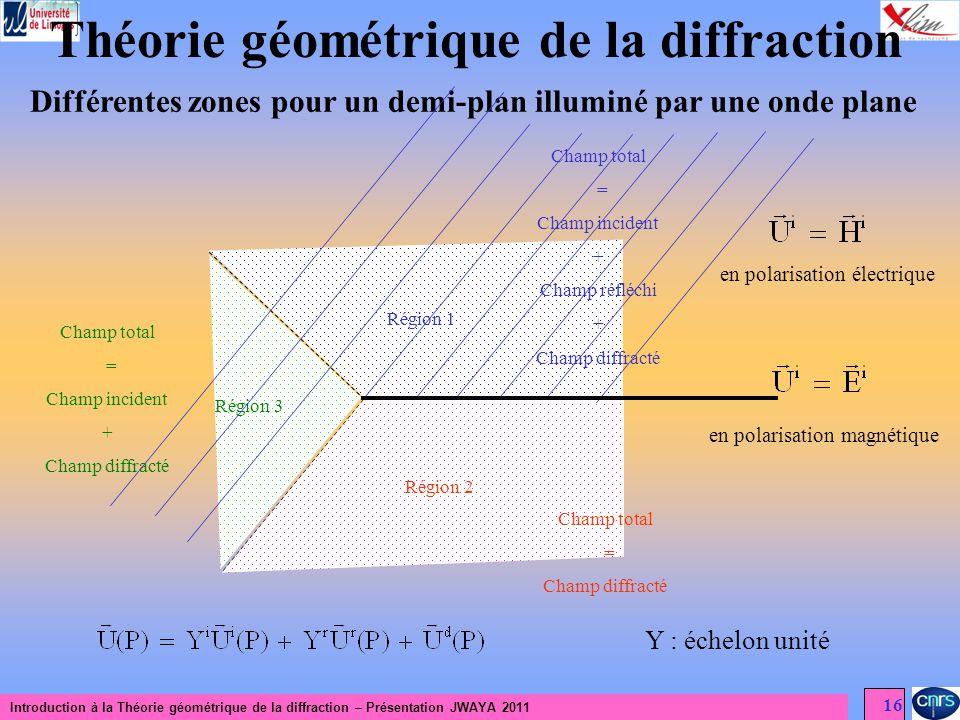 Introduction à la Théorie géométrique de la diffraction – Présentation JWAYA 2011 16 Théorie géométrique de la diffraction Différentes zones pour un d