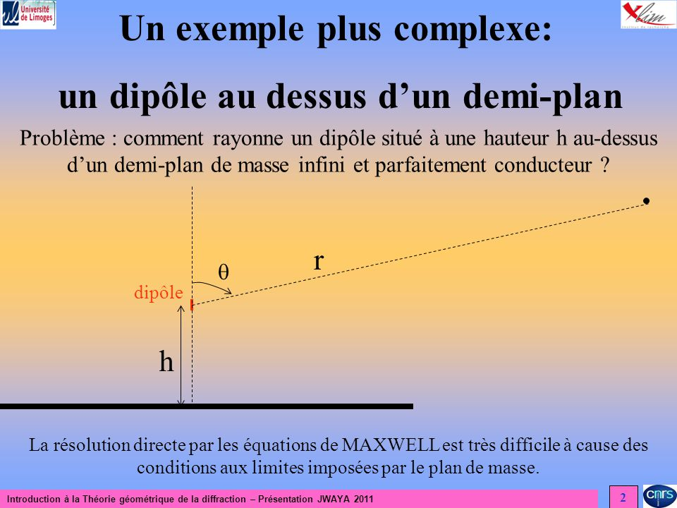 Introduction à la Théorie géométrique de la diffraction – Présentation JWAYA 2011 3 Dipôle sur un demi-plan dipôle h r P Le champ au point dobservation P peut se calculer par une méthode de rayon en sommant un rayon incident et un rayon réfléchi.