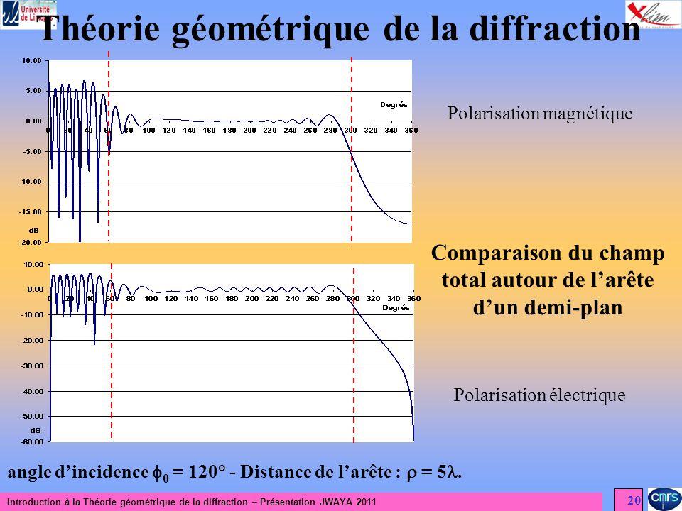 Introduction à la Théorie géométrique de la diffraction – Présentation JWAYA 2011 20 Théorie géométrique de la diffraction Comparaison du champ total