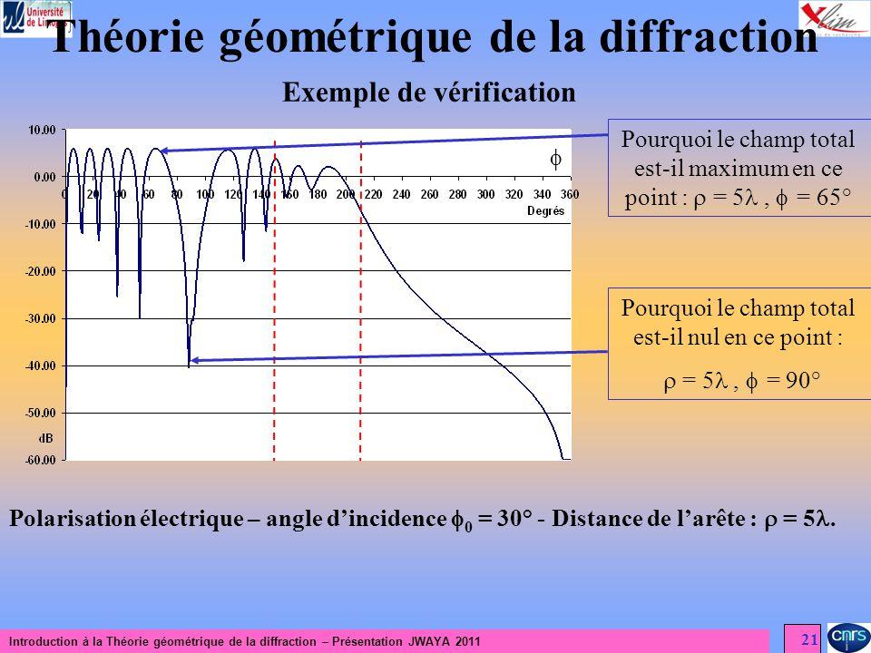 Introduction à la Théorie géométrique de la diffraction – Présentation JWAYA 2011 21 Théorie géométrique de la diffraction Exemple de vérification Pol