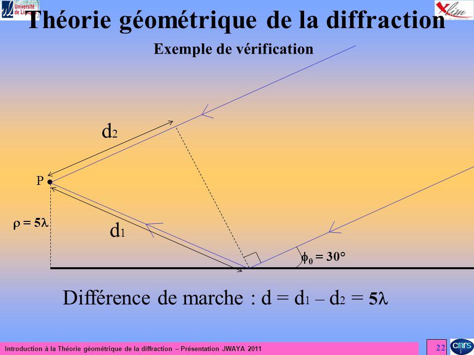 Introduction à la Théorie géométrique de la diffraction – Présentation JWAYA 2011 22 Théorie géométrique de la diffraction Exemple de vérification P =