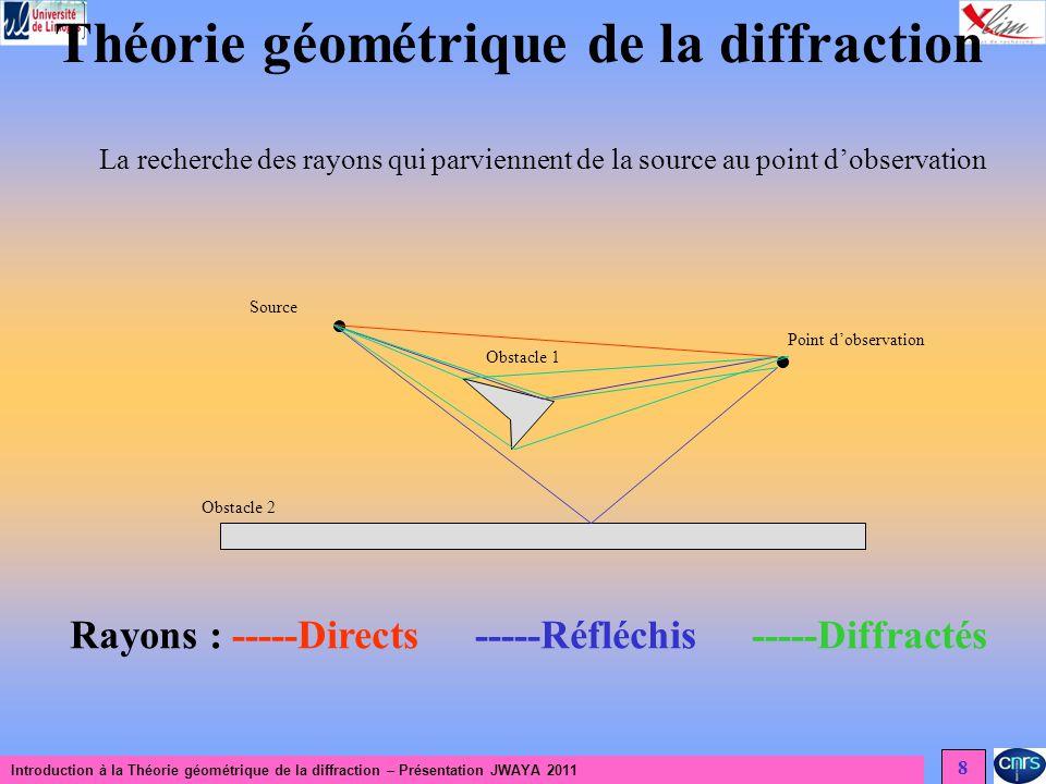 Introduction à la Théorie géométrique de la diffraction – Présentation JWAYA 2011 9 Théorie géométrique de la diffraction La cohérence de la théorie est basée sur trois postulats : 1 – La diffraction est un phénomène local aux hautes fréquences 2 – Les rayons diffractés obéissent au principe de FERMAT 3 – Les rayons diffractés obéissent aux lois de loptique géométrique rayon incident M Q P Cône de rayons diffractés