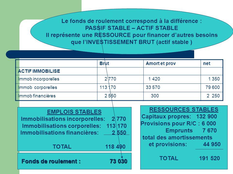 RESSOURCES STABLES Capitaux propres: 132 900 Provisions pour R/C : 6 000 Emprunts 7 670 total des amortissements et provisions: 44 950 TOTAL 191 520 E
