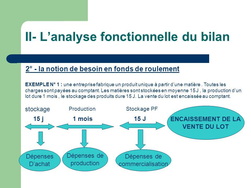 II- Lanalyse fonctionnelle du bilan 2° - la notion de besoin en fonds de roulement EXEMPLE N° 1 : une entreprise fabrique un produit unique à partir d