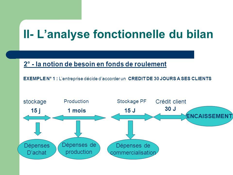 II- Lanalyse fonctionnelle du bilan 2° - la notion de besoin en fonds de roulement EXEMPLE N° 1 : Lentreprise décide daccorder un CREDIT DE 30 JOURS A