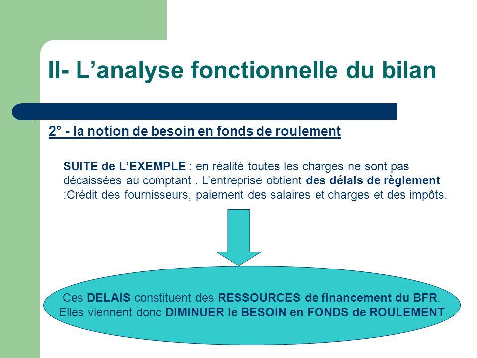 II- Lanalyse fonctionnelle du bilan 2° - la notion de besoin en fonds de roulement SUITE de LEXEMPLE : en réalité toutes les charges ne sont pas décai