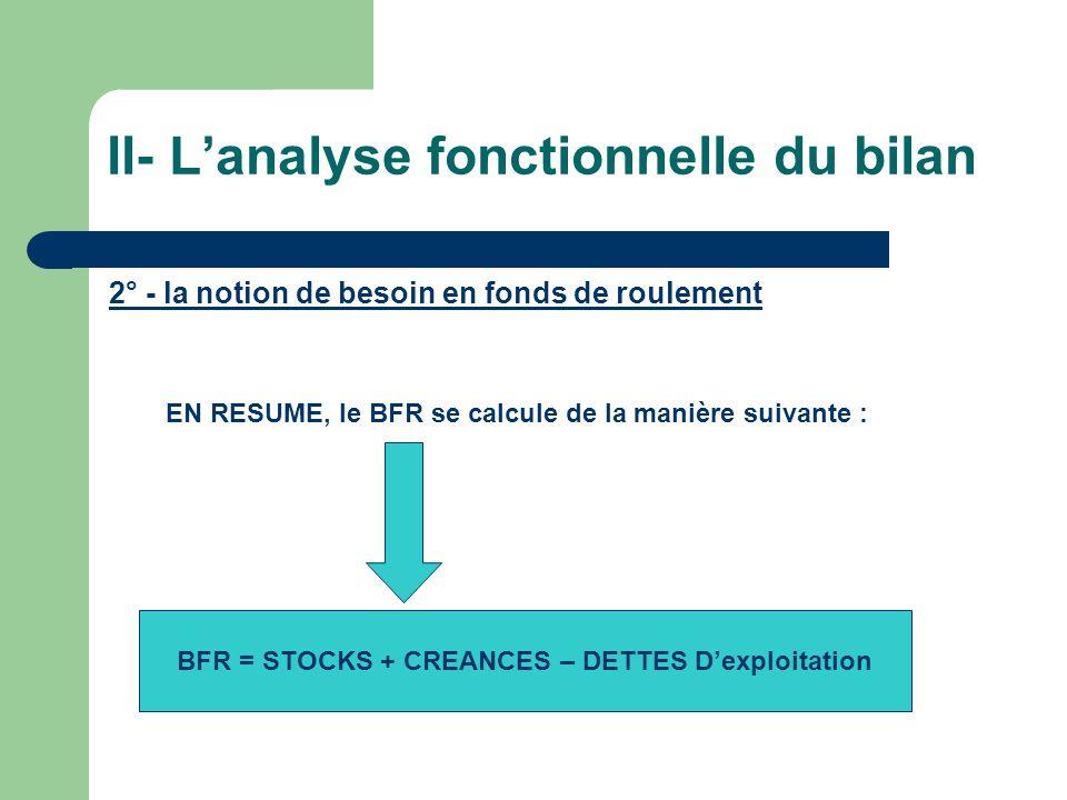 II- Lanalyse fonctionnelle du bilan 2° - la notion de besoin en fonds de roulement EN RESUME, le BFR se calcule de la manière suivante : BFR = STOCKS
