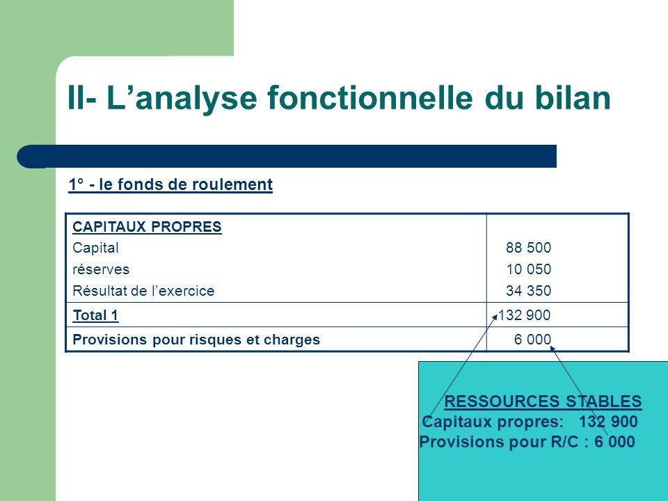 II- Lanalyse fonctionnelle du bilan 1° - le fonds de roulement CAPITAUX PROPRES Capital réserves Résultat de lexercice 88 500 10 050 34 350 Total 1 13