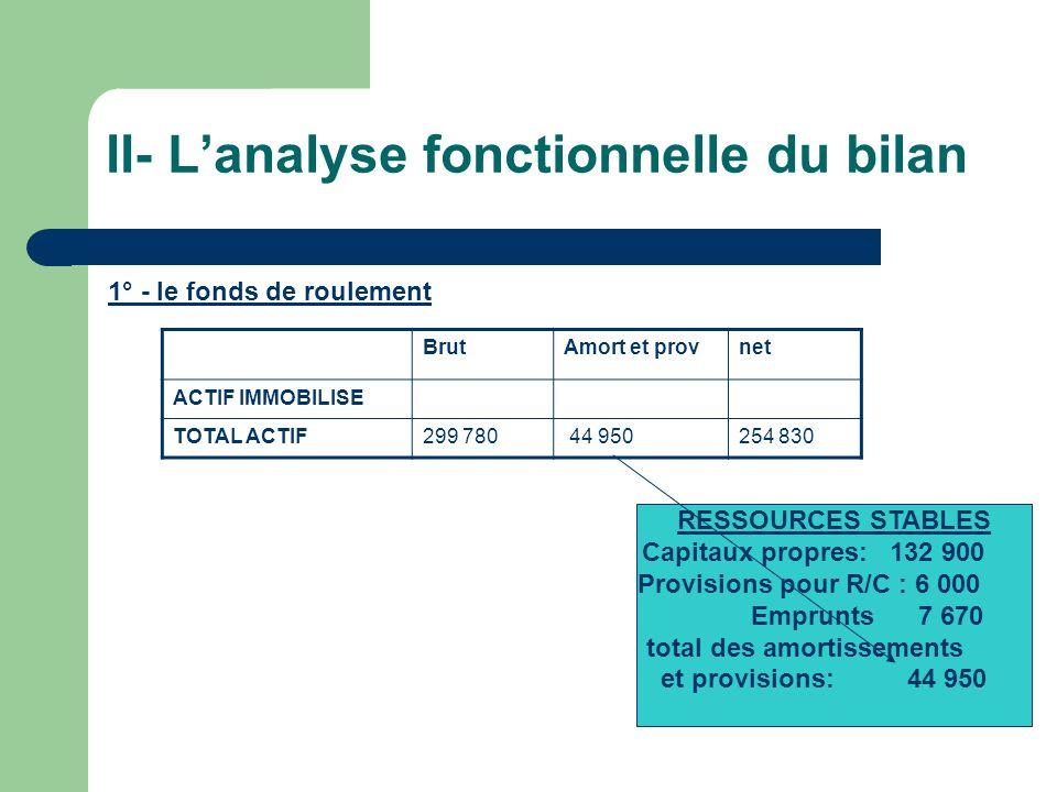 II- Lanalyse fonctionnelle du bilan 1° - le fonds de roulement RESSOURCES STABLES Capitaux propres: 132 900 Provisions pour R/C : 6 000 Emprunts 7 670