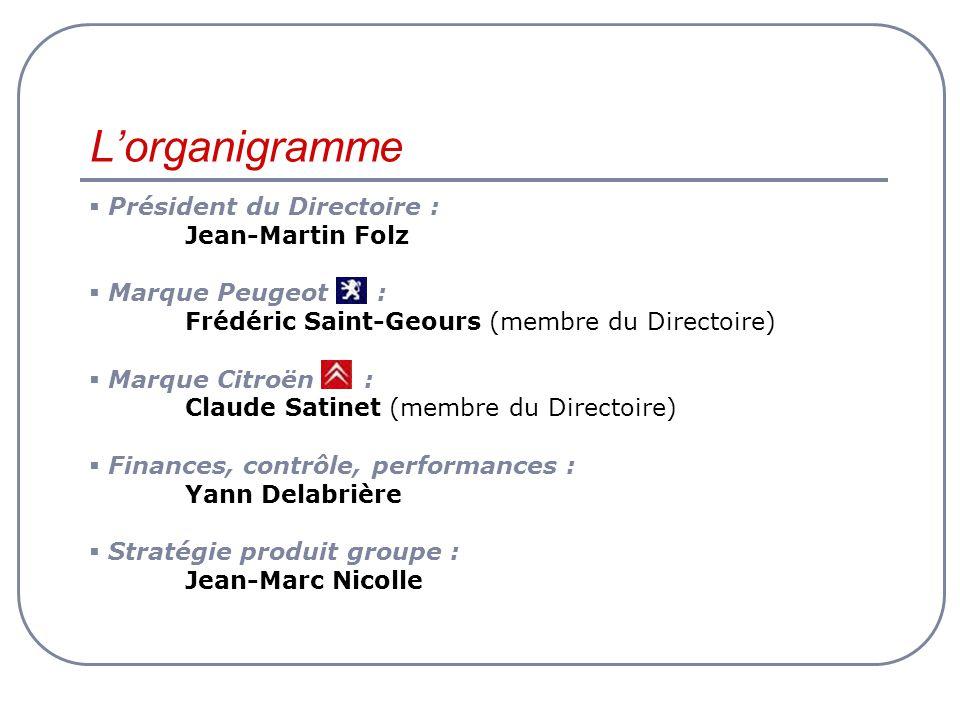Président du Directoire : Jean-Martin Folz Marque Peugeot : Frédéric Saint-Geours (membre du Directoire) Marque Citroën : Claude Satinet (membre du Directoire) Finances, contrôle, performances : Yann Delabrière Stratégie produit groupe : Jean-Marc Nicolle Lorganigramme