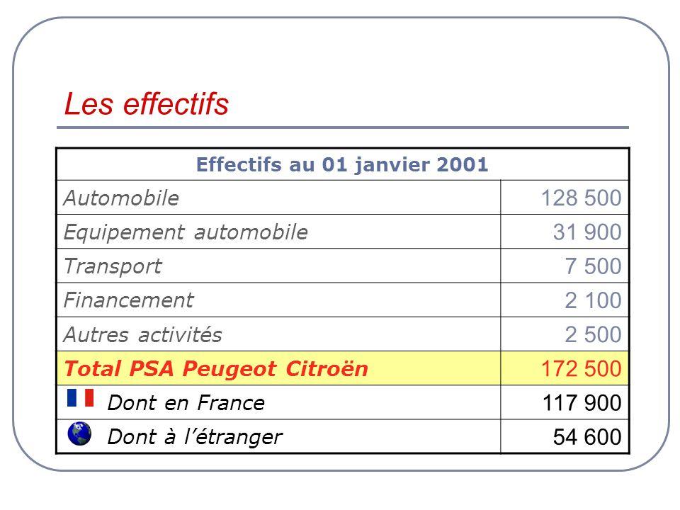 Les effectifs Effectifs au 01 janvier 2001 Automobile 128 500 Equipement automobile 31 900 Transport 7 500 Financement 2 100 Autres activités 2 500 To
