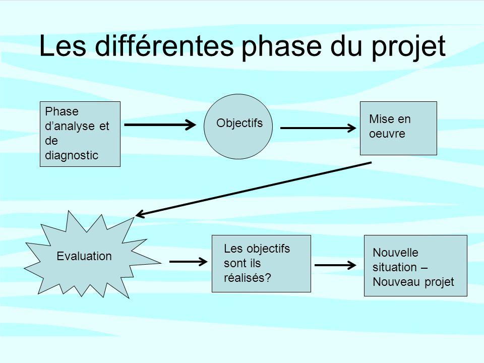 Les différentes phase du projet Phase danalyse et de diagnostic Objectifs Mise en oeuvre Evaluation Les objectifs sont ils réalisés.