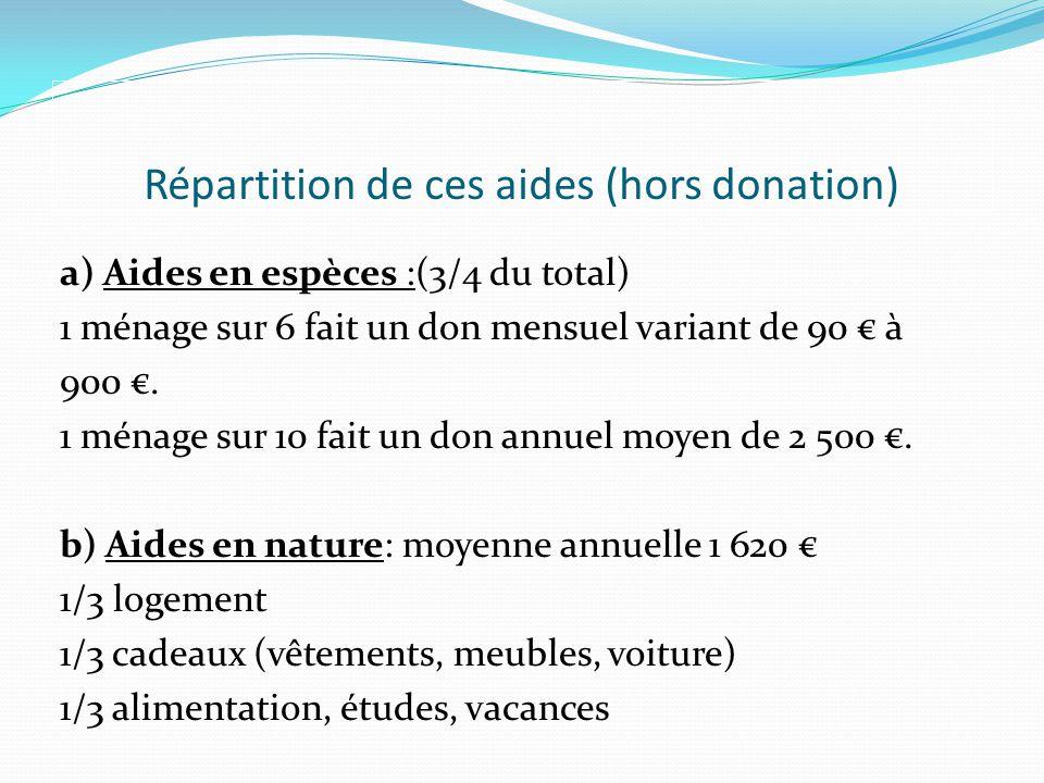 Répartition de ces aides (hors donation) a) Aides en espèces :(3/4 du total) 1 ménage sur 6 fait un don mensuel variant de 90 à 900.