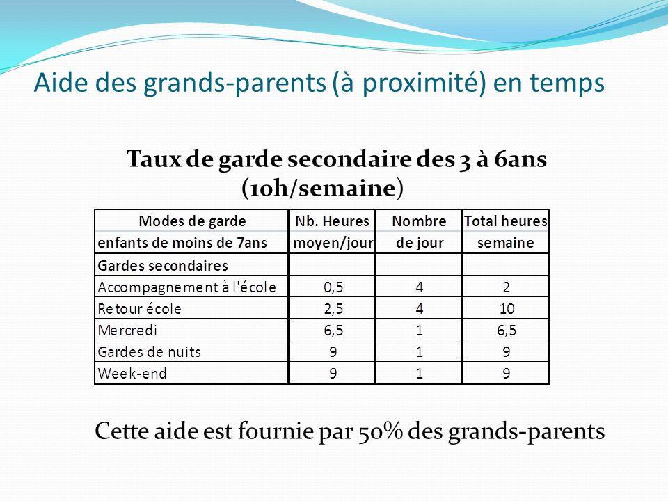 Aide des grands-parents (à proximité) en temps Taux de garde secondaire des 3 à 6ans (10h/semaine) Cette aide est fournie par 50% des grands-parents