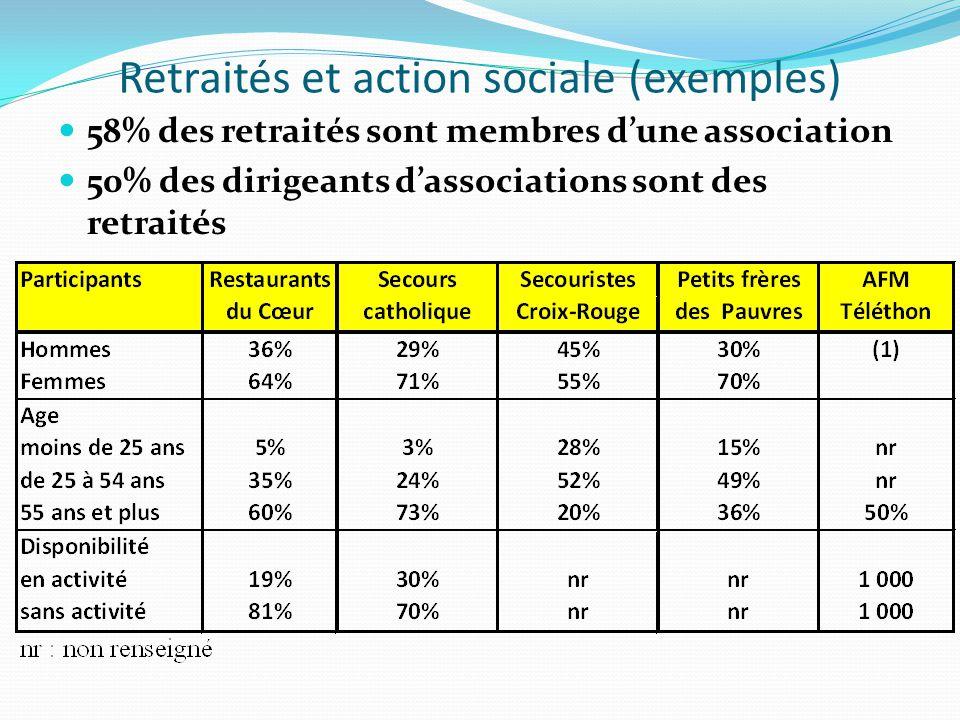 Retraités et action sociale (exemples) 58% des retraités sont membres dune association 50% des dirigeants dassociations sont des retraités