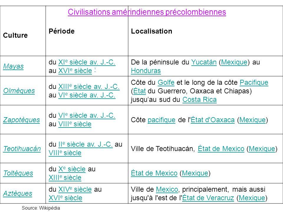 Culture PériodeLocalisation Mayas du XI e siècle av. J.-C. au XVI e siècle ¹XI e siècle av. J.-C.XVI e siècle ¹ De la péninsule du Yucatán (Mexique) a