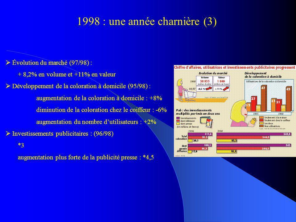 Évolution du marché (97/98) : + 8,2% en volume et +11% en valeur Développement de la coloration à domicile (95/98) : augmentation de la coloration à d