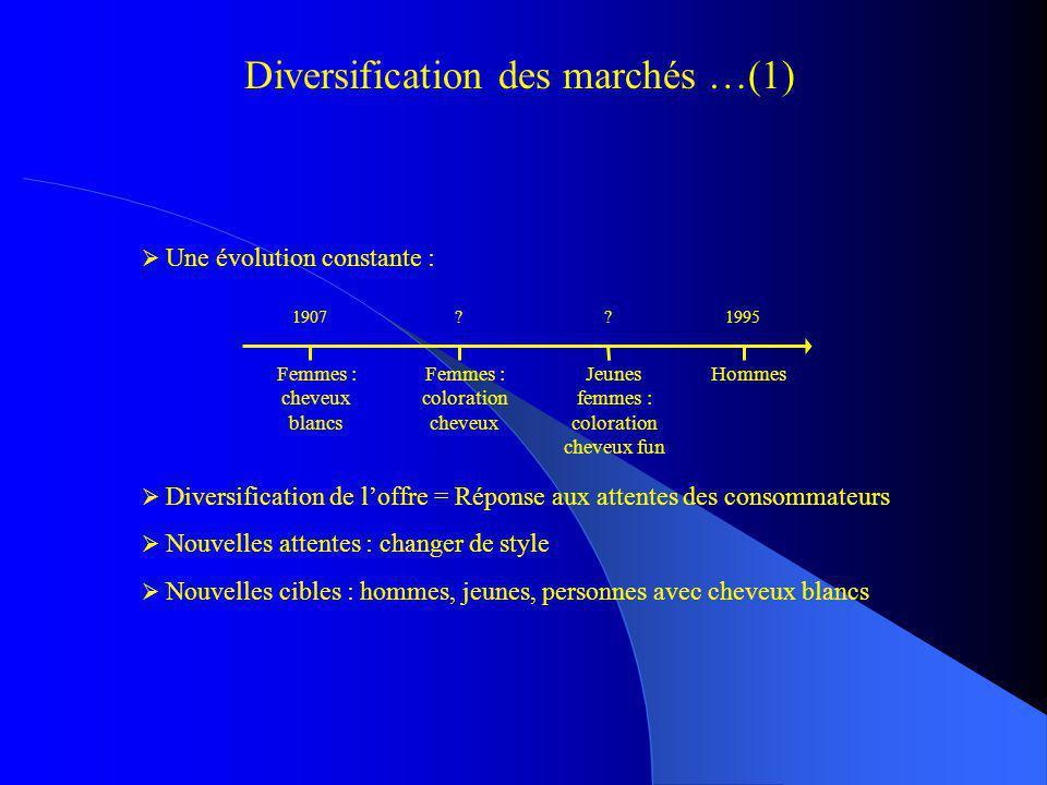 Diversification des marchés …(1) Diversification de loffre = Réponse aux attentes des consommateurs Nouvelles attentes : changer de style Nouvelles ci