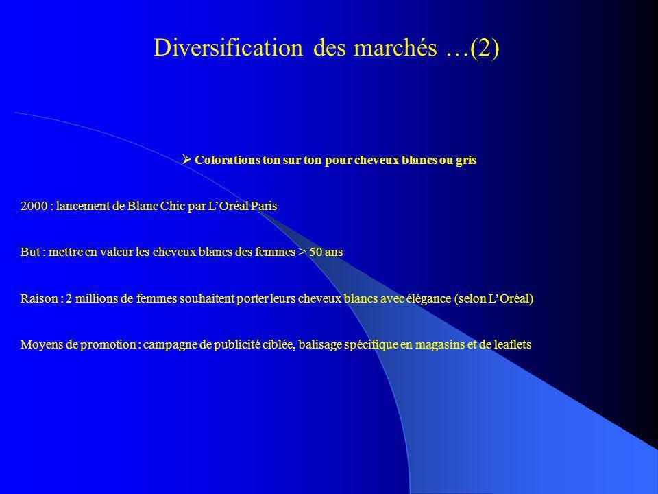 Diversification des marchés …(2) Colorations ton sur ton pour cheveux blancs ou gris 2000 : lancement de Blanc Chic par LOréal Paris But : mettre en v